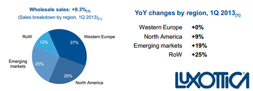 Post image for Growth Luxottica slows down