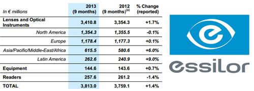 Post image for Economie en wisselkoersen beïnvloeden groei Essilor