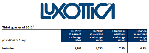 Post image for Luxottica as well suffers from strong euro