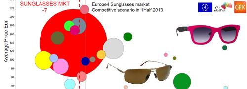 Post image for (Omzet)ontwikkeling in de optiek in Europa