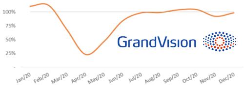 Post image for GrandVision rapporteert verlies van 45 miljoen euro in 2020